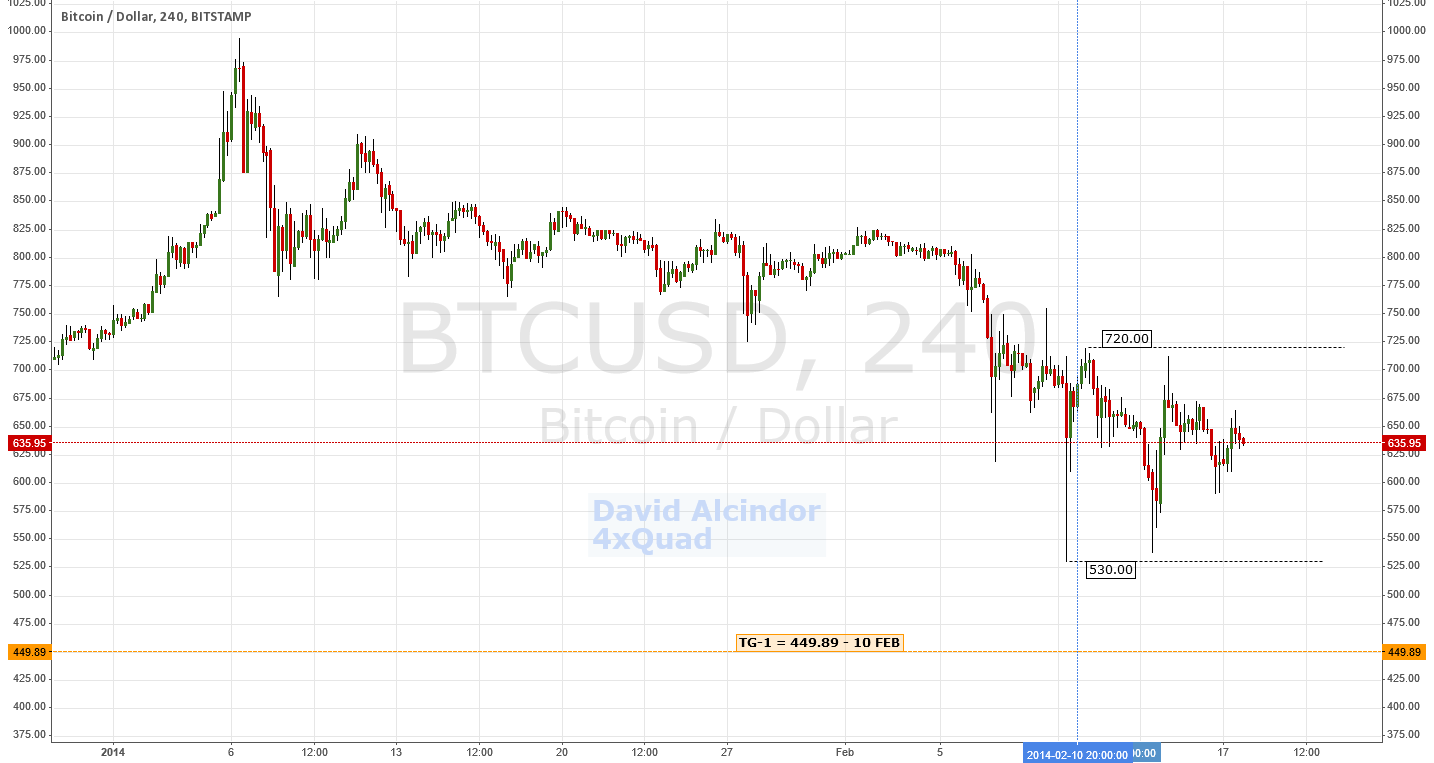 Update: Still Bearish; Target Unchanged | $BTCUSD #Bitcoin