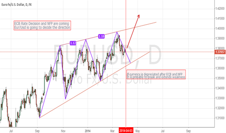 EURUSD: EUR/USD ahead of ECB n NFP