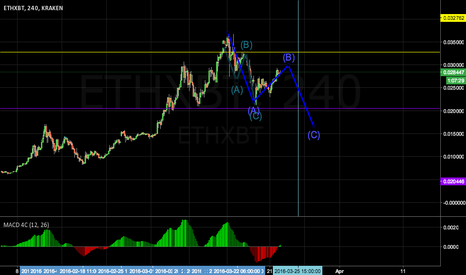 ETHXBT: B Wave of Correction