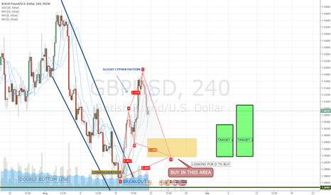 GBPUSD: GBP/USD CYPHER BUILDING POTENTIAL BUY