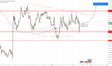 EURUSD: EURUSD  STILL TRAPPED  IN THERANGE