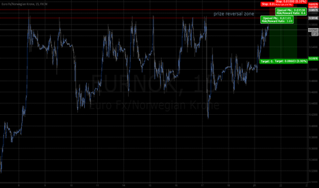EURNOK: EURNOK short off 7th tested top 15m 2wk