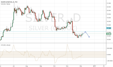 SILVER: Reversal occurs if it will go up