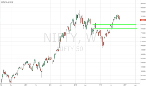 NIFTY: NIFTY - Potential Trading Opportunities - 10/17/2016