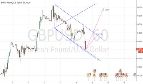 GBPUSD: продажа GBPUSD по Вульфу