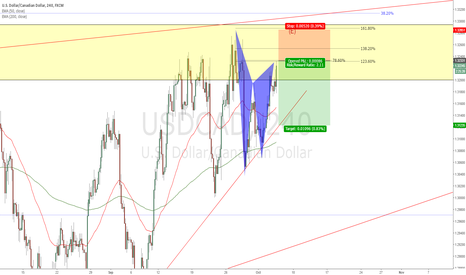 USDCAD: USDCAD - Starting to short this pair