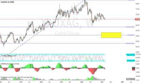 XAUXAG: gold/silver-week-rsi-green_short-red_long