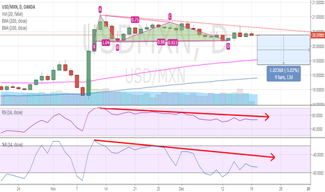 USDMXN: USD/MXN, the end of the uptrend is confirmed