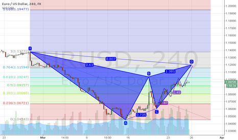 EURUSD: waiting for the 3rd cycle on EURUSD then Short