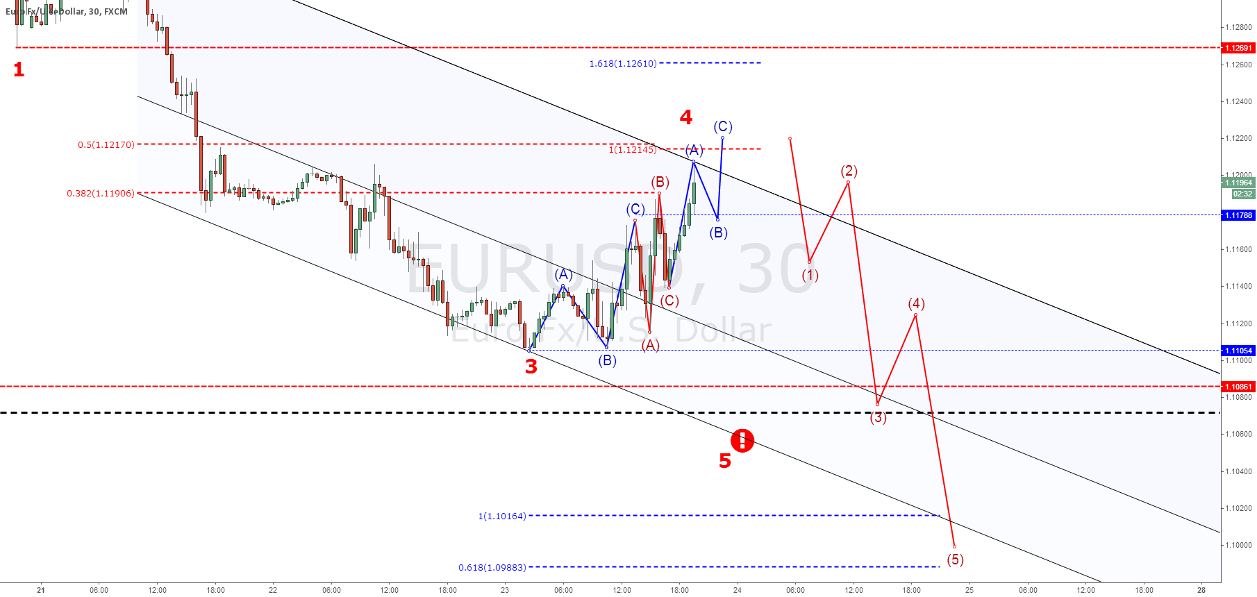 EURUSD: One more time? Really?