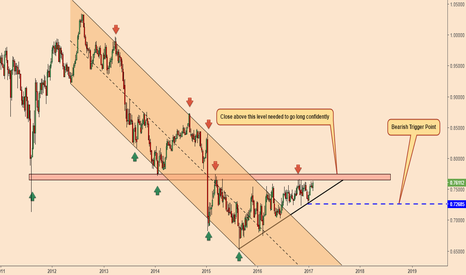 AUDCHF: AUDCHF; Bullish and Bearish Scenarios