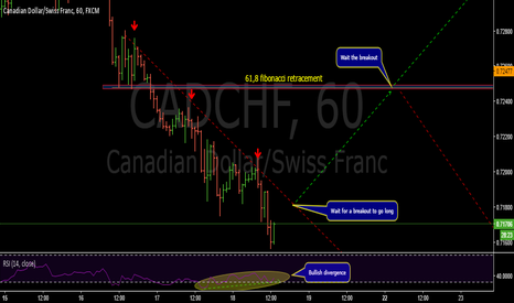 CADCHF: Bullish potential for the breakout- CADCHF