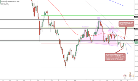 GBPJPY: GBP/JPY SHORT opportunity in play.