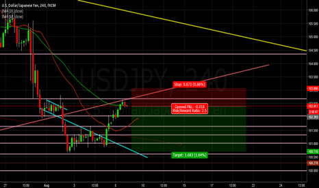 USDJPY: usd/jpy short 240