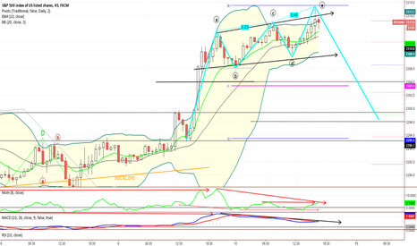SPX500: SPX 45min Bear dvg MOM+MACD,short in a maybe big M top-formation