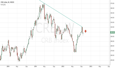 CRB: Commodity downtrend persists