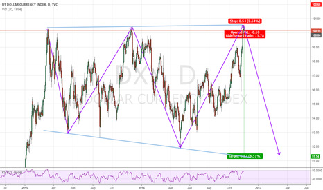 DXY: 4th wave is at the end