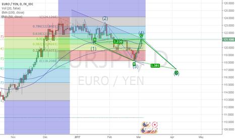 EURJPY: Short EJ Daily Chart