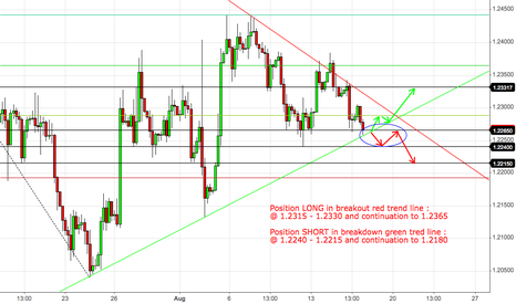 EURUSD: EURUSD 2 possibilities 1 preference