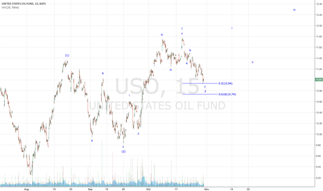 USO: Oil Ready to Propel Higher