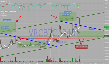 VRCBTC: VRC BTC POLONIEX 4H All Time Market Cap Highs