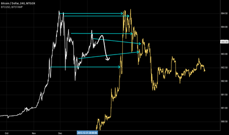 BTCUSD: prophecy no.1