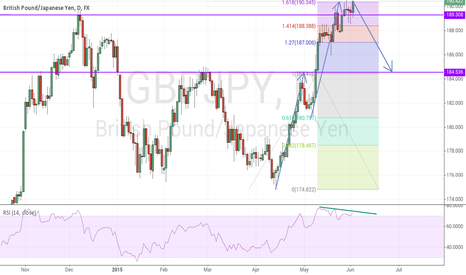 GBPJPY: Several reasons for short