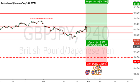 GBPJPY: GBPJPY .... LONG +3430 pips