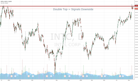 INTC: I Plan To Short Sell 5,000 Shares Of Intel Corporation At This P
