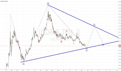 USDRUB_TOM: USDRUB Сходящийся треугольник ABCDE