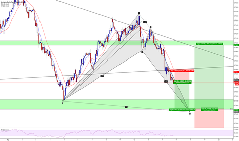 AUDCHF: AUDCHF short term SELL.