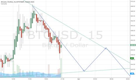 BTCUSD: noob triangle