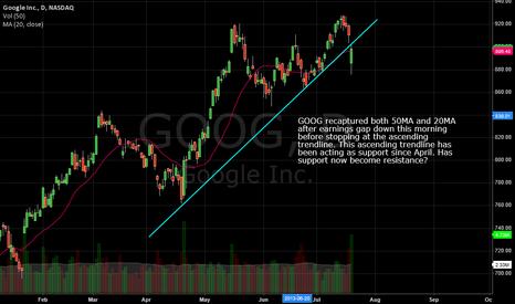 GOOG: GOOG ascending trendline support becoming resistance?
