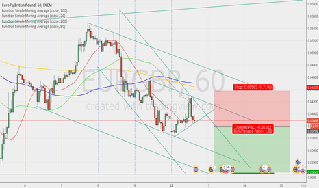 EURGBP: Sell after breakout