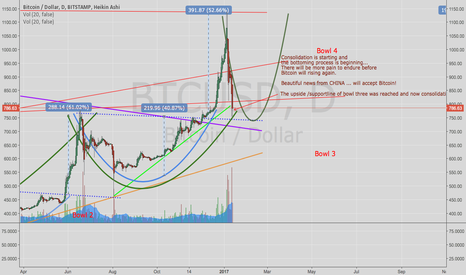 BTCUSD: Bitcoin: Consolidation fase starts now...