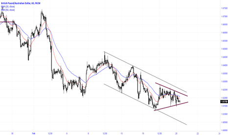 GBPAUD: The BO of symmetrical triangle