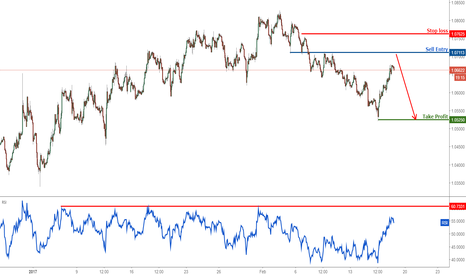 EURUSD: EURUSD prepare to sell below major resistance