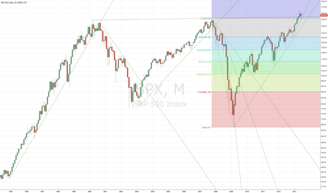 SPX: Long Term Trends Still In-Tact
