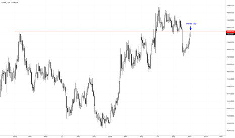 XAUUSD: Reversal or continuation?