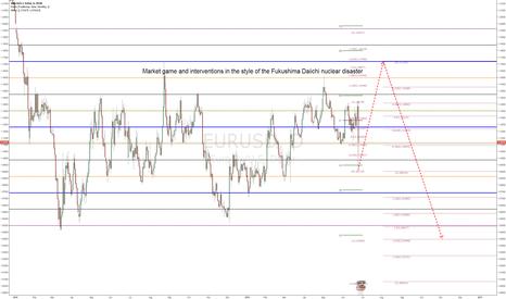 EURUSD: EURUSD - Market game and interventions