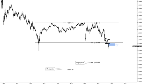 GBPCHF: STICK TO THE PLAN!