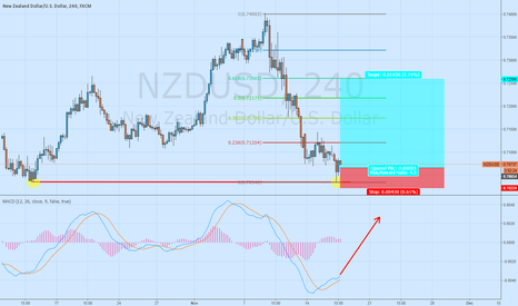 NZDUSD: *Swingtrade* Long NZD/USD