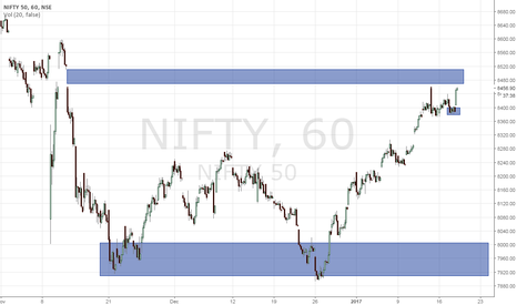 NIFTY: Nifty Near Reistance