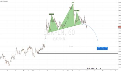 EURPLN: Bearish EURPLN
