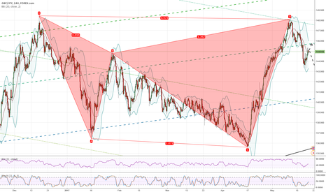 GBPJPY: GPBJPY H4 potential bearish cypher