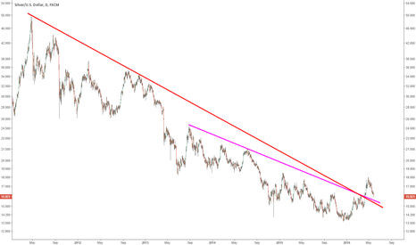 XAGUSD: Watch silver's pullback closely