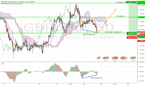 GBPUSD: GBP/USD Reversal?