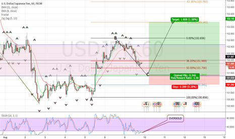 USDJPY: USD/JPY OVER BOUGHT - LET THE BULLS PLAY