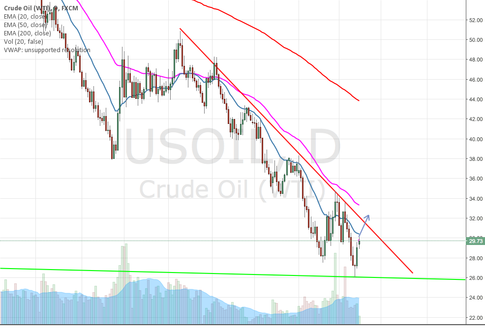 Further USOIL Long Analysis