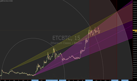 ETCBTC: Slow to complete (Circular Geometry)